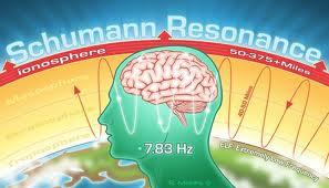 La relación de la Resonancia Schumann con el tiempo