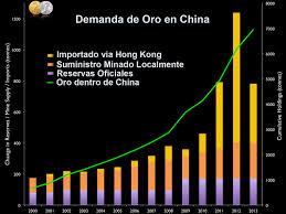 Demanda de Oro en China