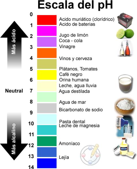 Escala-del-pH