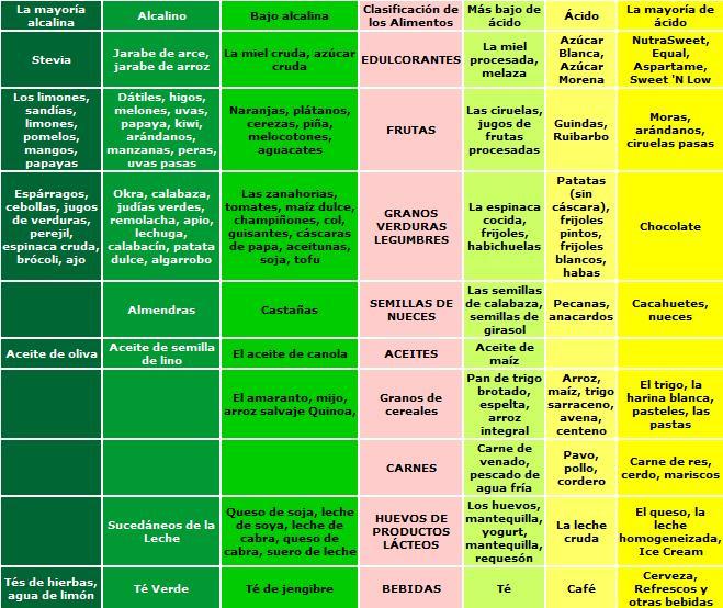 la lechuga es buena o mala para el acido urico vegetales que causan acido urico remedios caseros para el acido urico en las manos