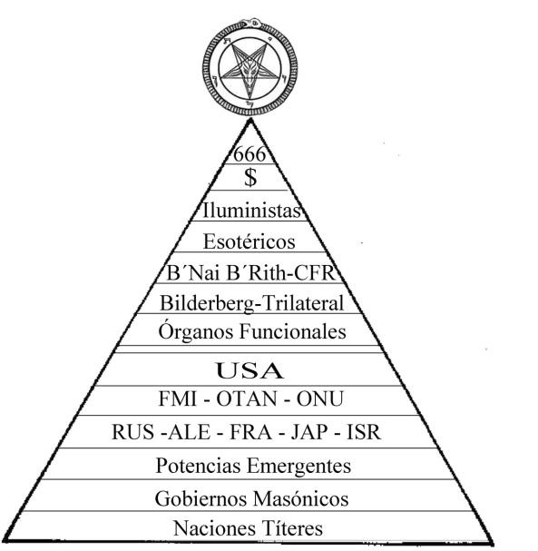 Pirámide del poder